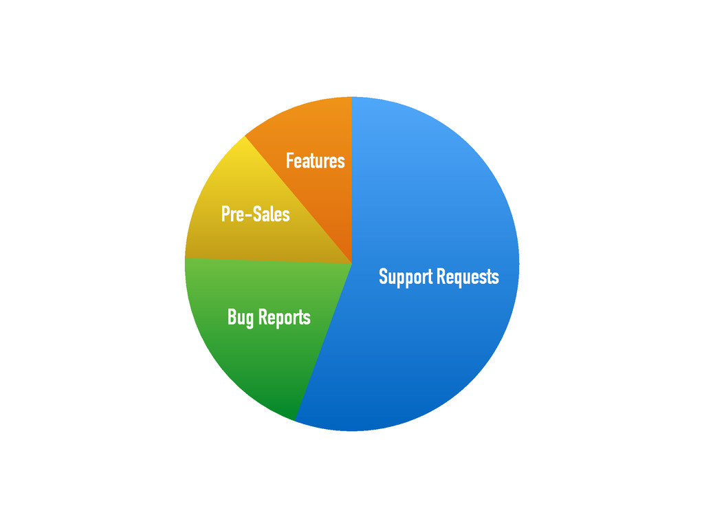 Features Pre-Sales Bug Reports Support Requests
