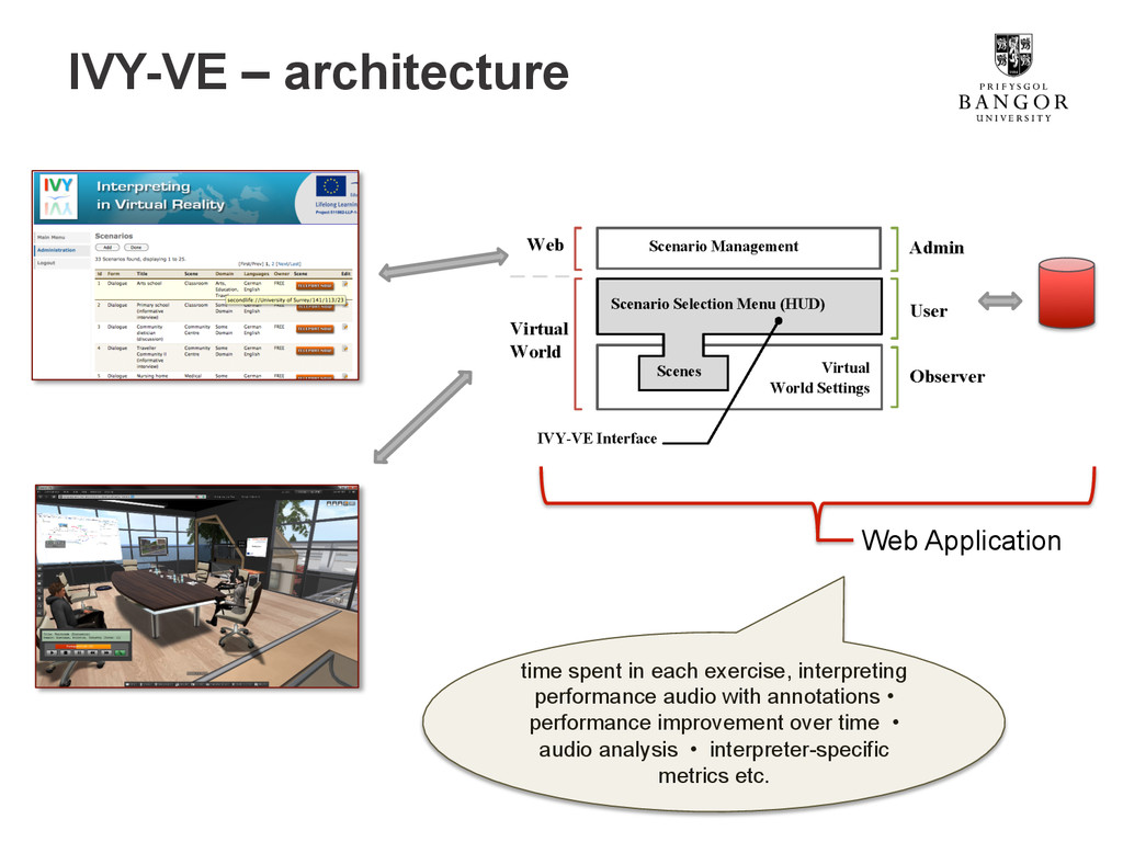 IVY-VE – architecture time spent in each exerci...