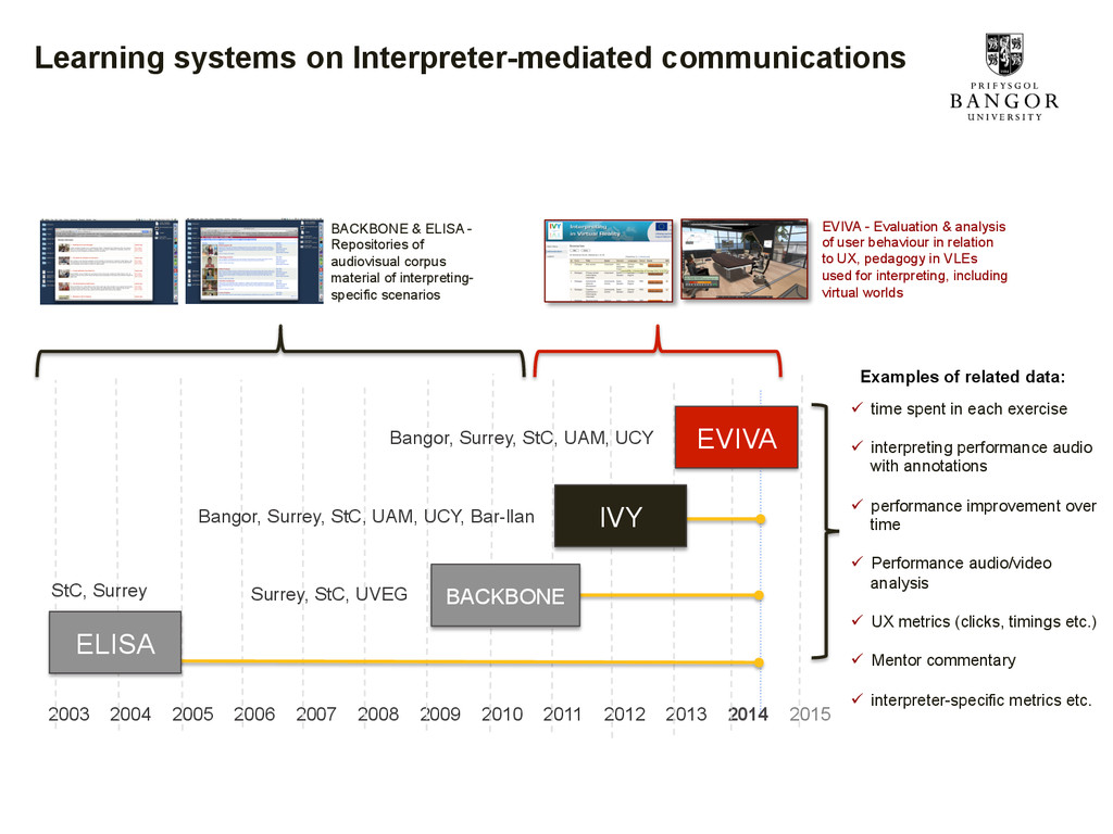 Learning systems on Interpreter-mediated commun...