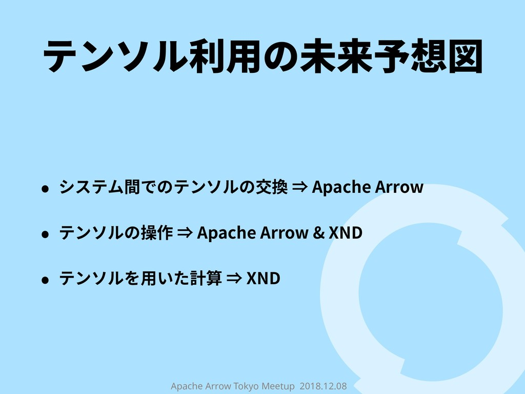 Apache Arrow Tokyo Meetup 2018.12.08 テンソル利⽤の未来予...