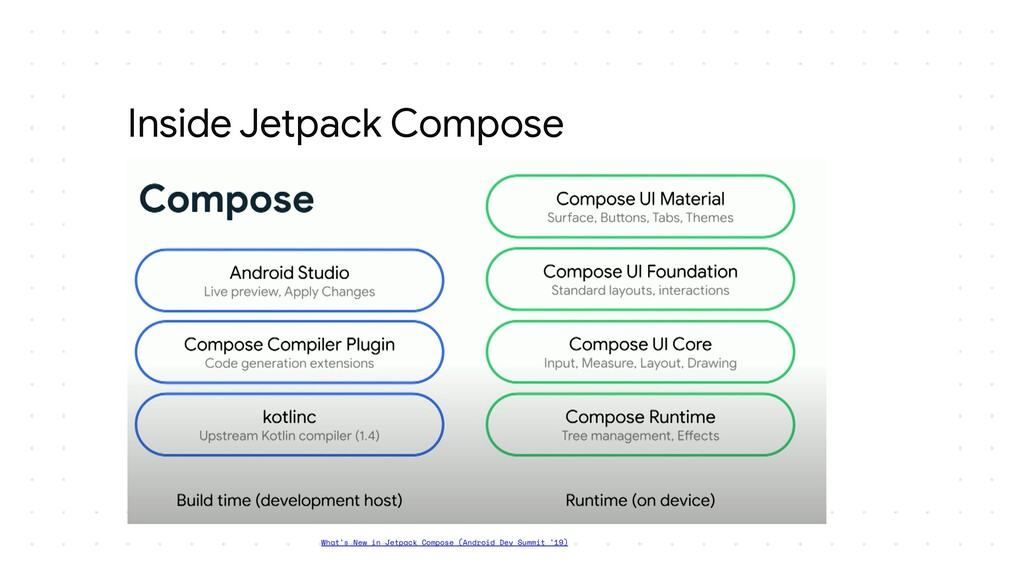 Inside Jetpack Compose What's New in Jetpack Co...