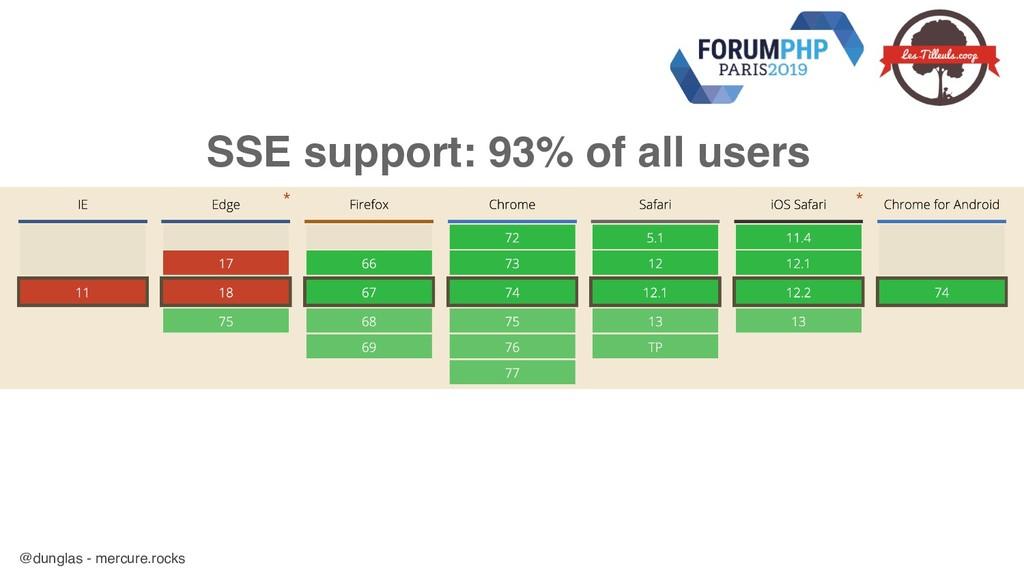 @dunglas - mercure.rocks SSE support: 93% of al...