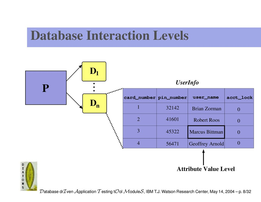 Database Interaction Levels UserInfo 4 acct_loc...
