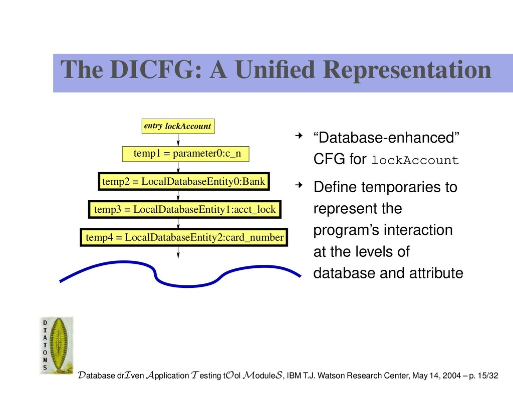 The DICFG: A Unified Representation entry lockAc...