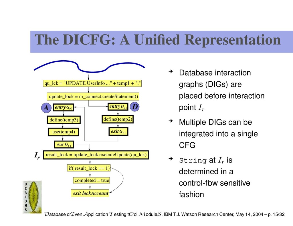 The DICFG: A Unified Representation exit G G G G...