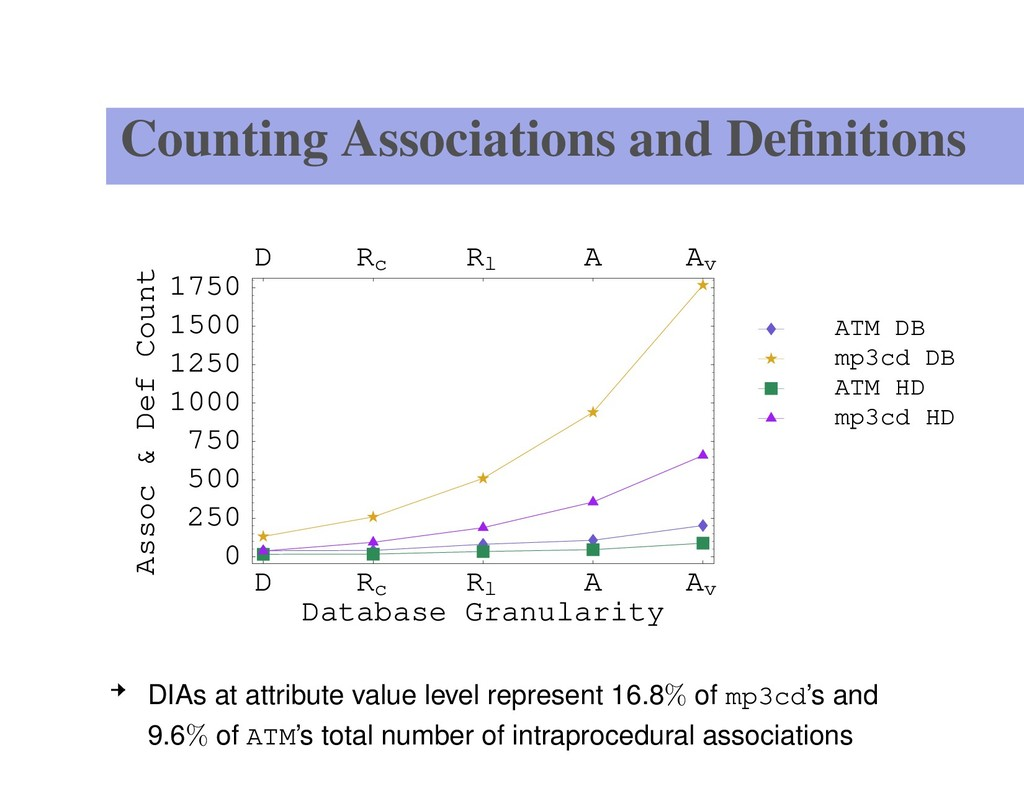 Counting Associations and Definitions D Rc Rl A ...
