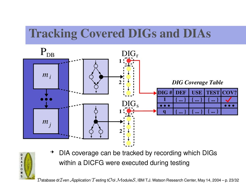Tracking Covered DIGs and DIAs DB P DIGr m i m ...