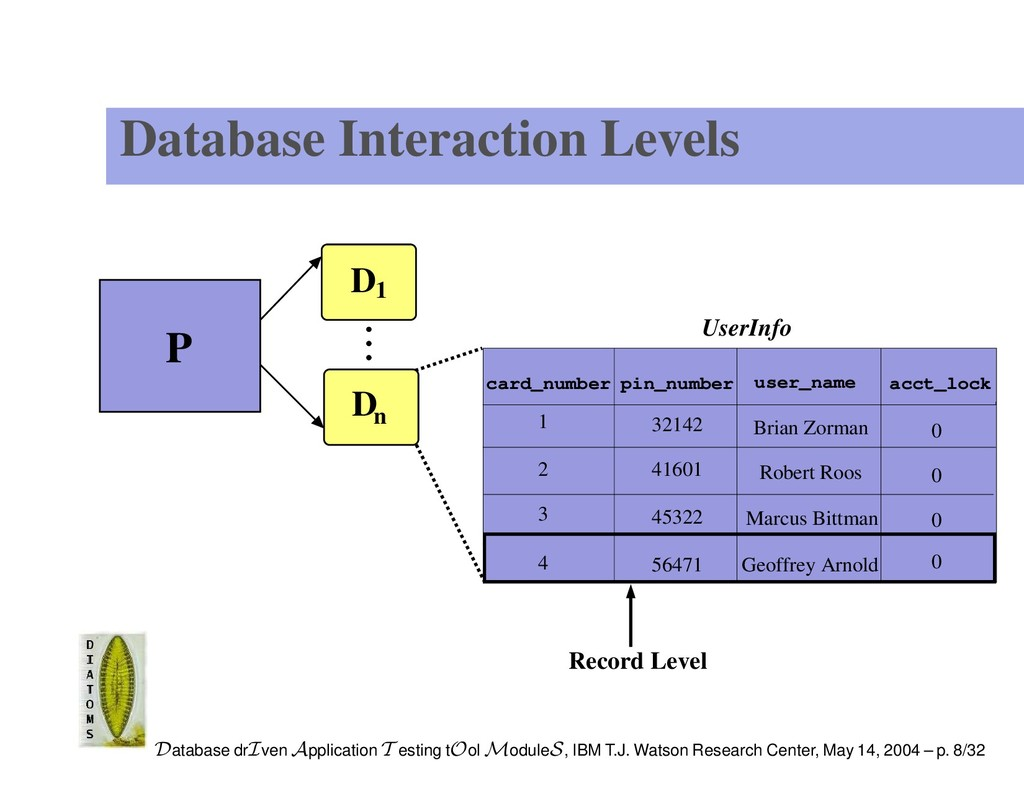 Database Interaction Levels UserInfo user_name ...