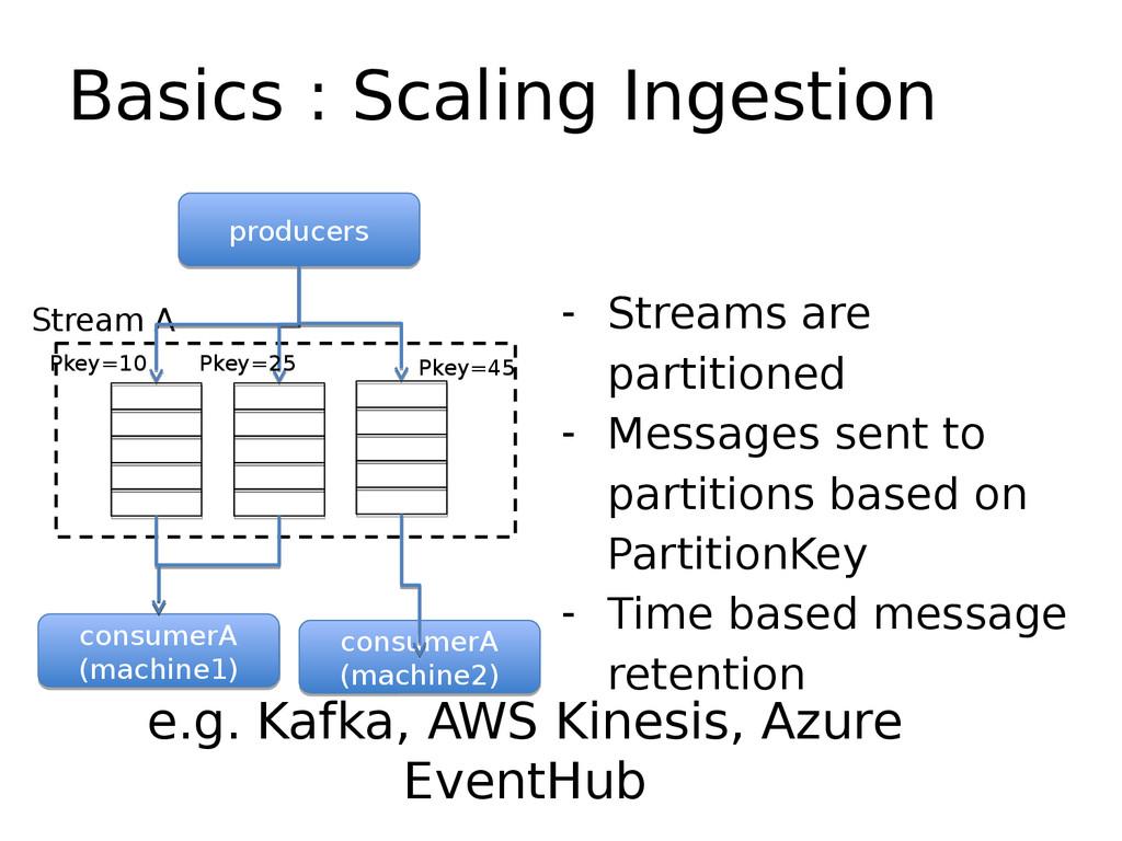 Basics : Scaling Ingestion - Streams are partit...
