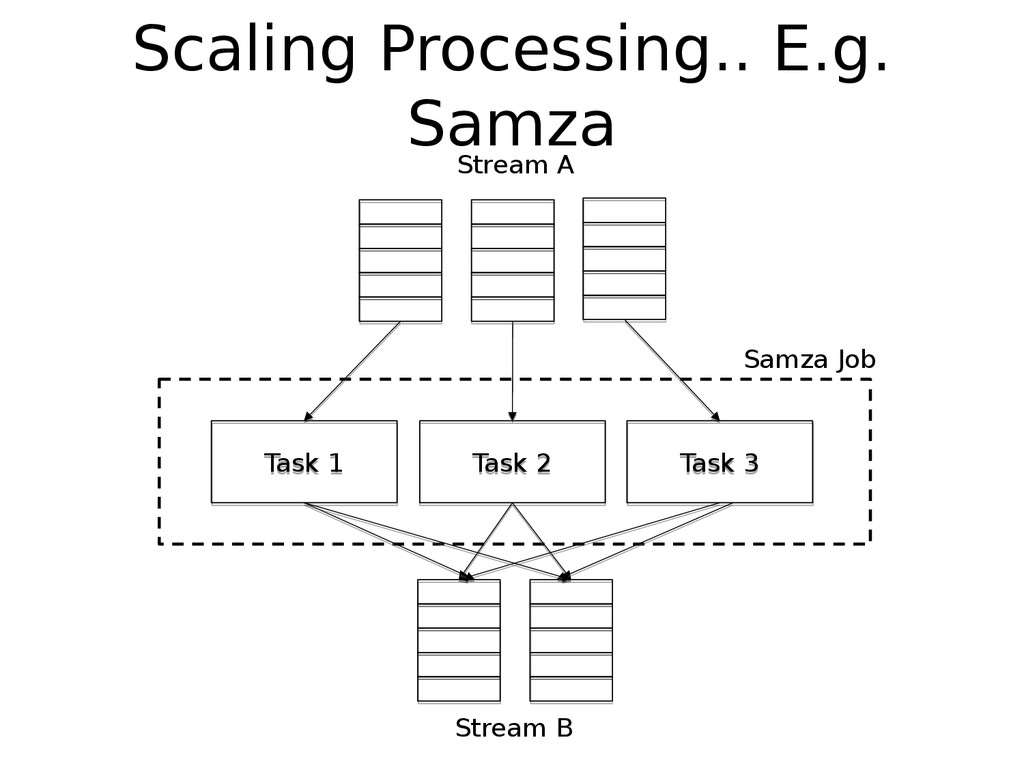 Scaling Processing.. E.g. Samza Stream A Task 1...