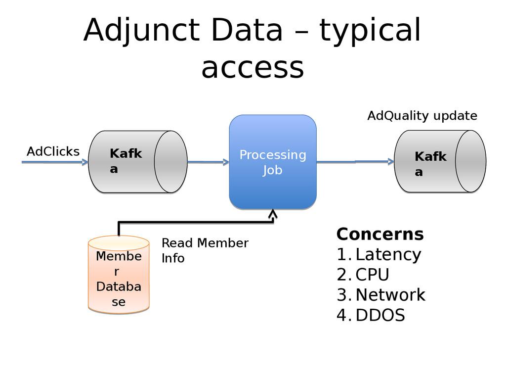 Adjunct Data – typical access Kafk a Kafk a AdC...