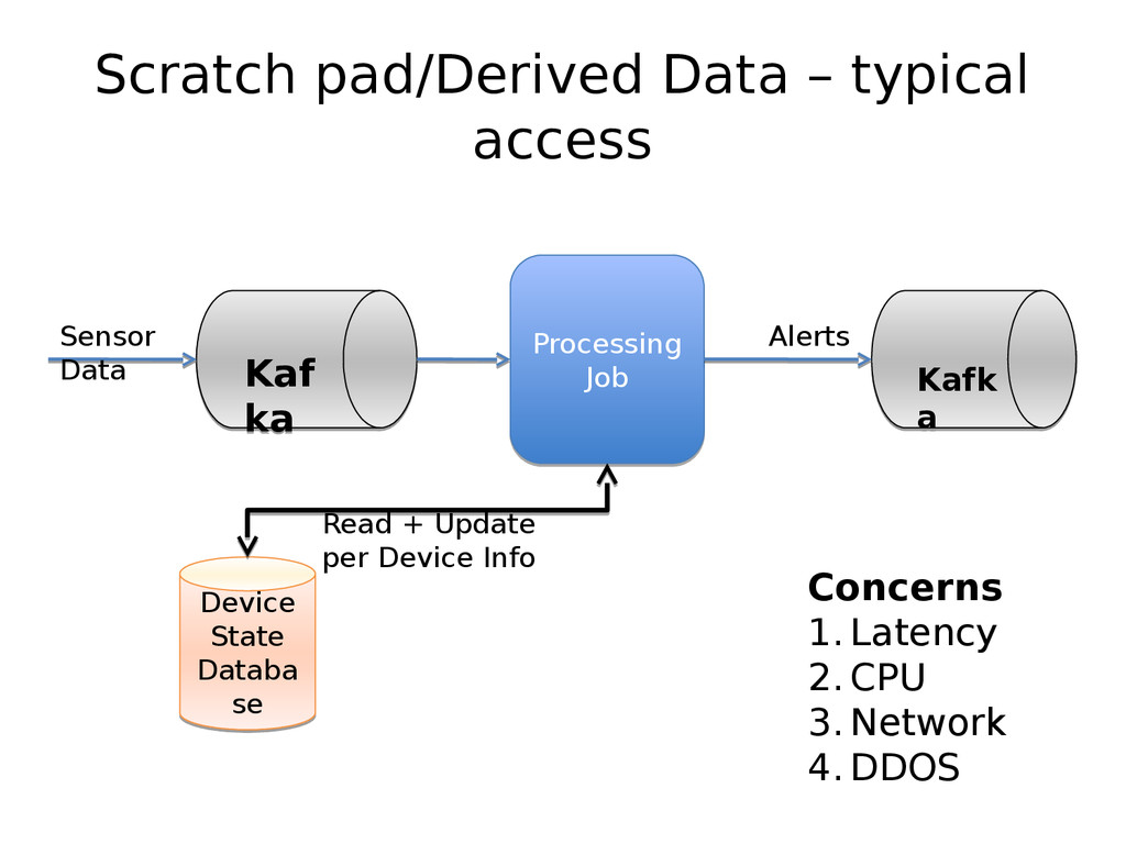 Scratch pad/Derived Data – typical access Kaf k...