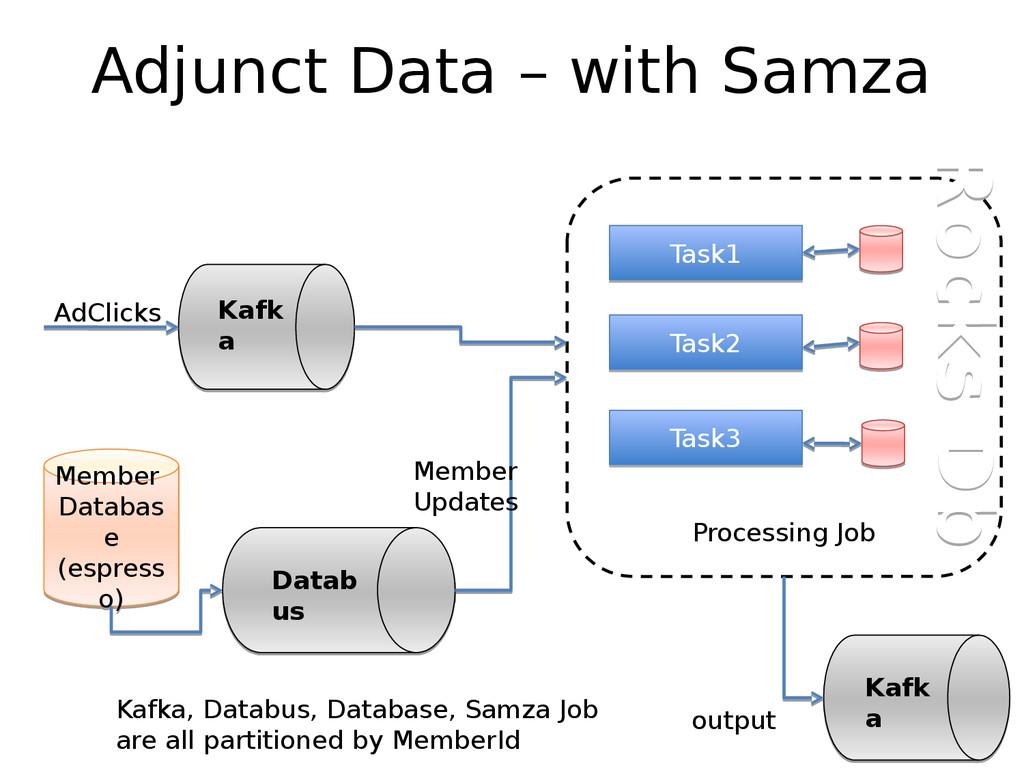 Adjunct Data – with Samza Kafk a Kafk a AdClick...