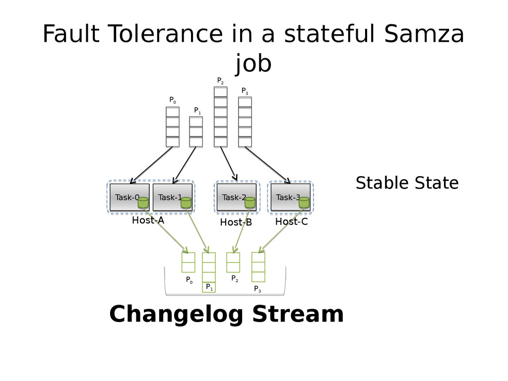 Fault Tolerance in a stateful Samza job P 0 P 1...