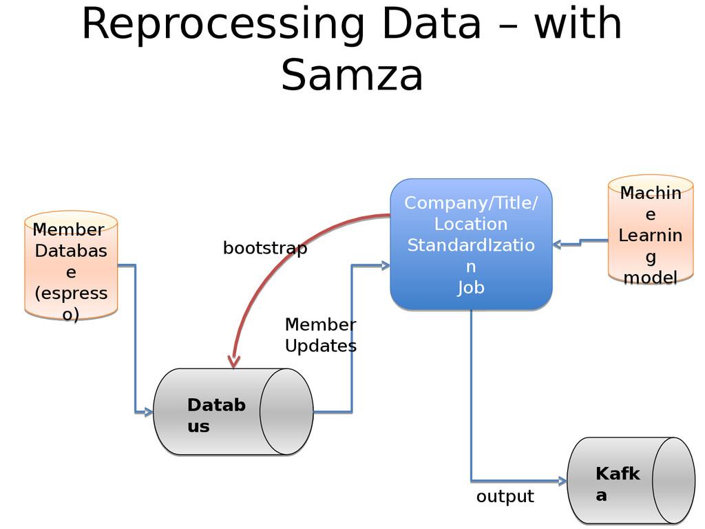 Reprocessing Data – with Samza output Kafk a Ka...