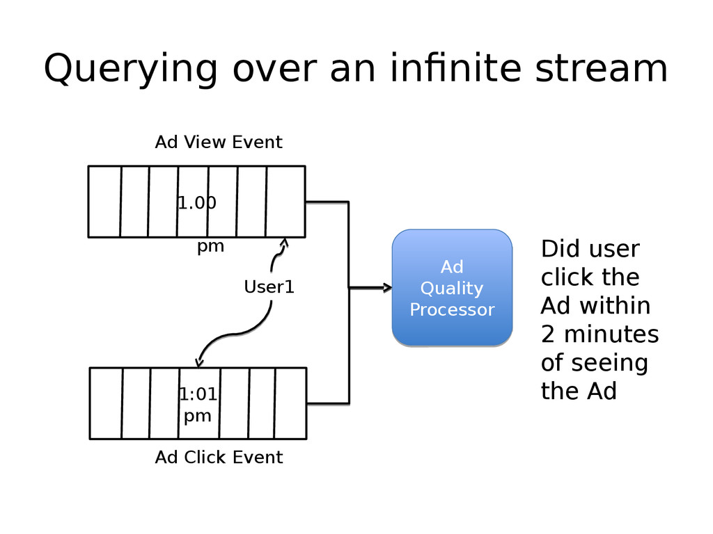 Querying over an infinite stream 1.00 pm Ad Vie...