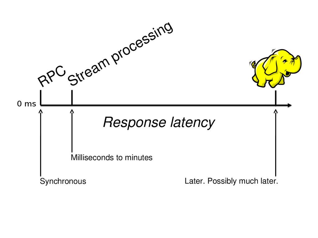 Response latency Stream processing Milliseconds...