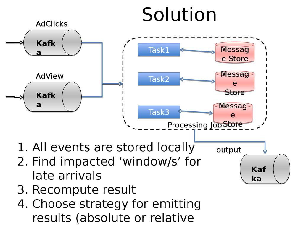 Solution Kafk a Kafk a AdClicks Processing Job ...