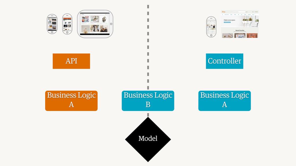 Model Controller API Business Logic A Business ...
