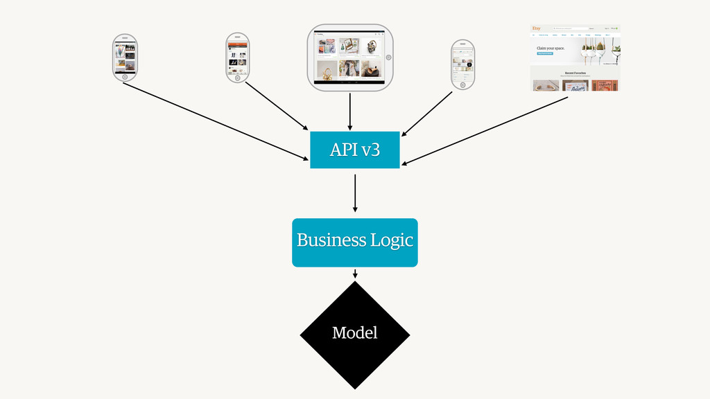 Model API v3 Business Logic