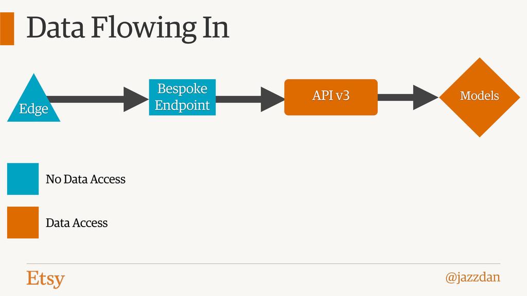 @jazzdan Data Flowing In Models API v3 Bespoke ...