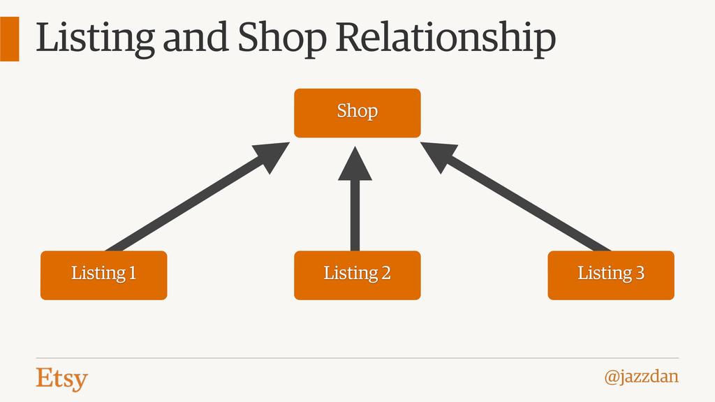 @jazzdan Listing and Shop Relationship Shop Lis...