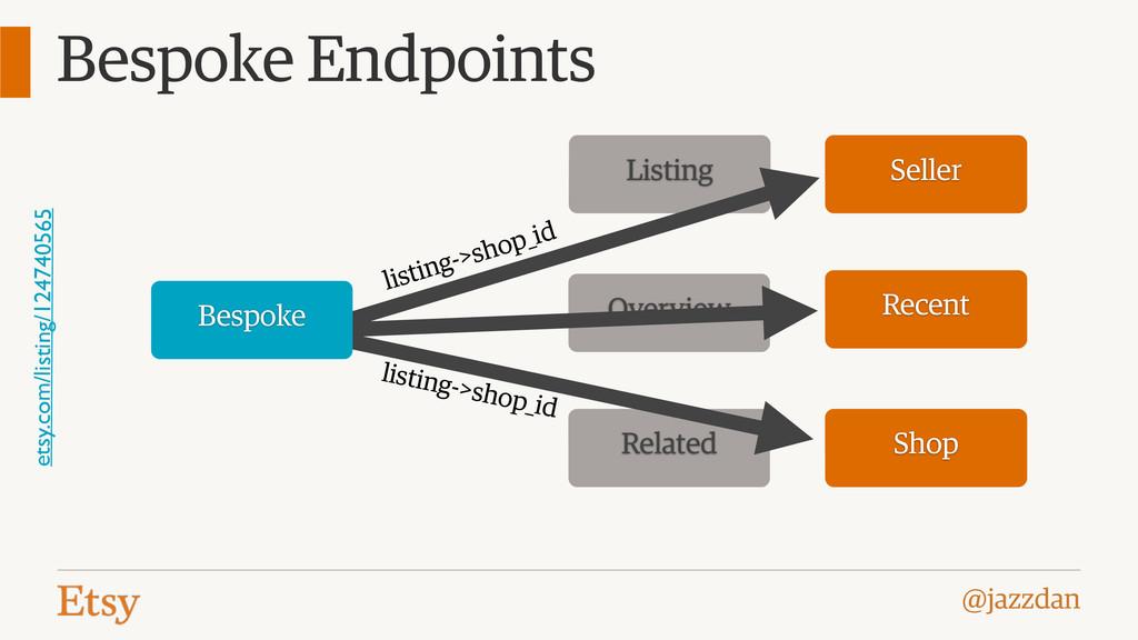 @jazzdan Overview Related Listing Bespoke Endpo...