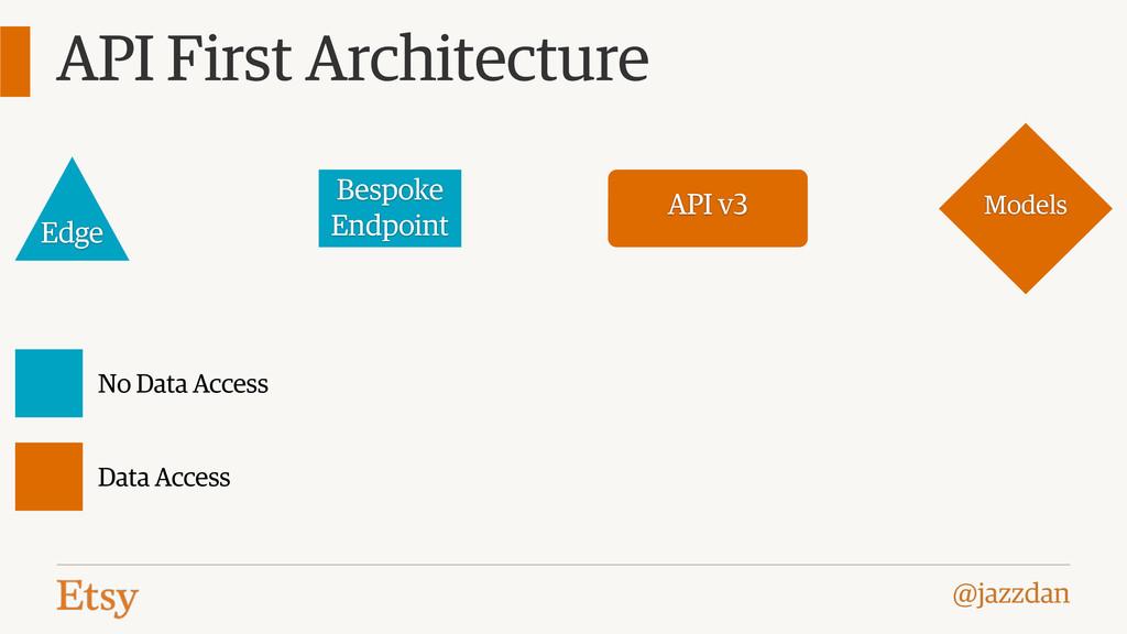 @jazzdan API First Architecture Models API v3 B...