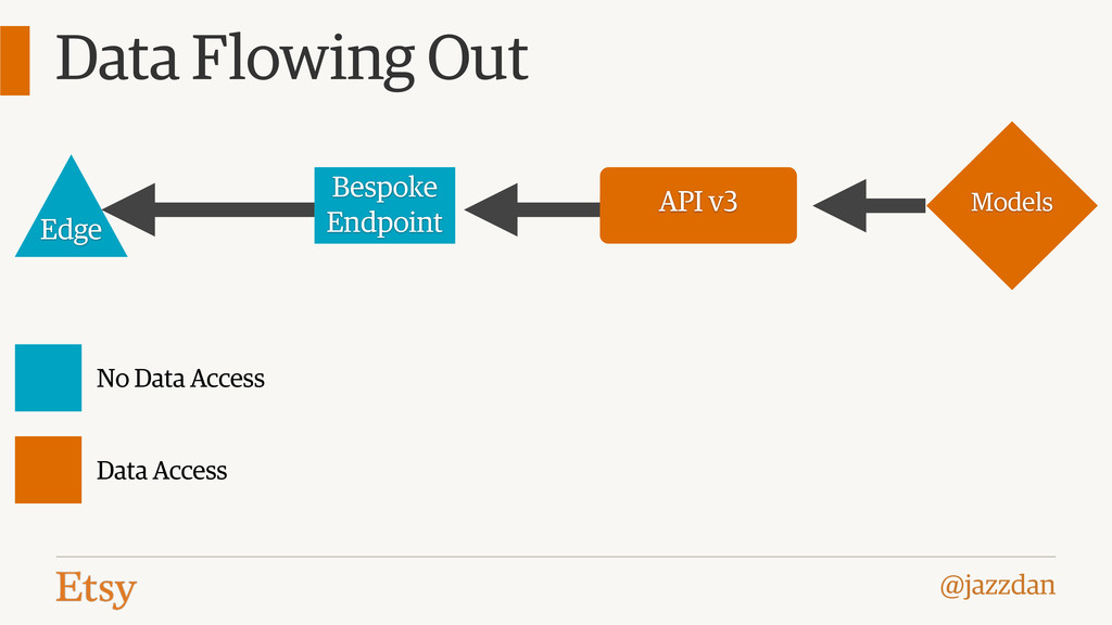 @jazzdan Data Flowing Out Models API v3 Bespoke...