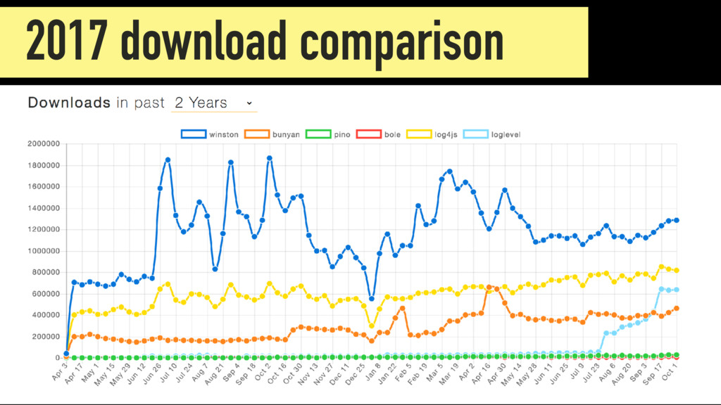 2017 Downloads 2017 download comparison