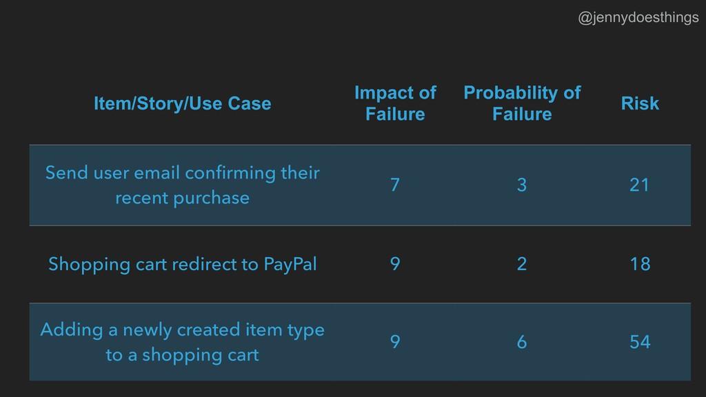 Item/Story/Use Case Impact of Failure Probabili...