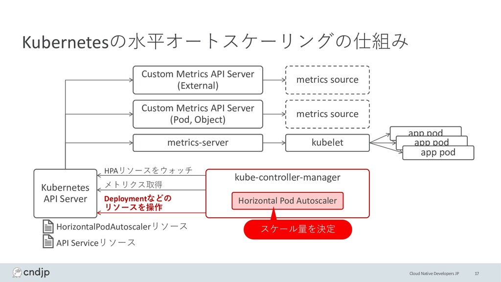 Cloud Native Developers JP Kubernetes API Serve...