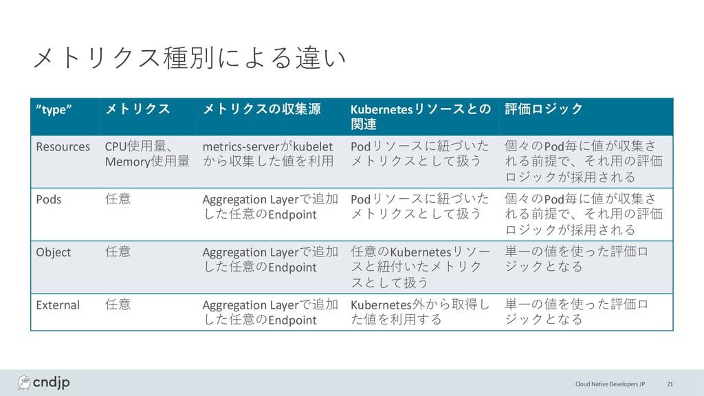 """Cloud Native Developers JP メトリクス種別による違い """"type"""" ..."""