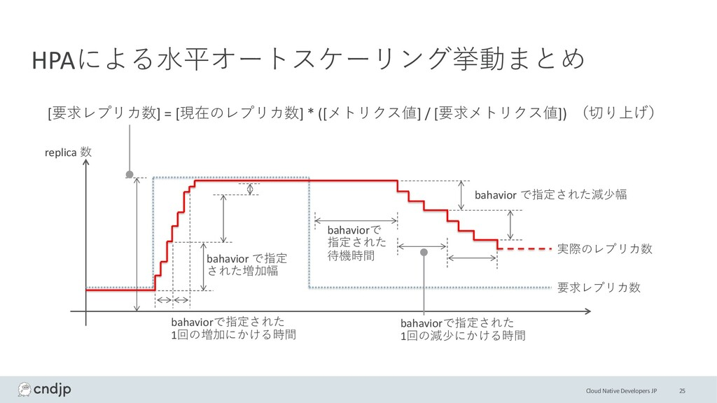 Cloud Native Developers JP 25 HPAによる⽔平オートスケーリング...