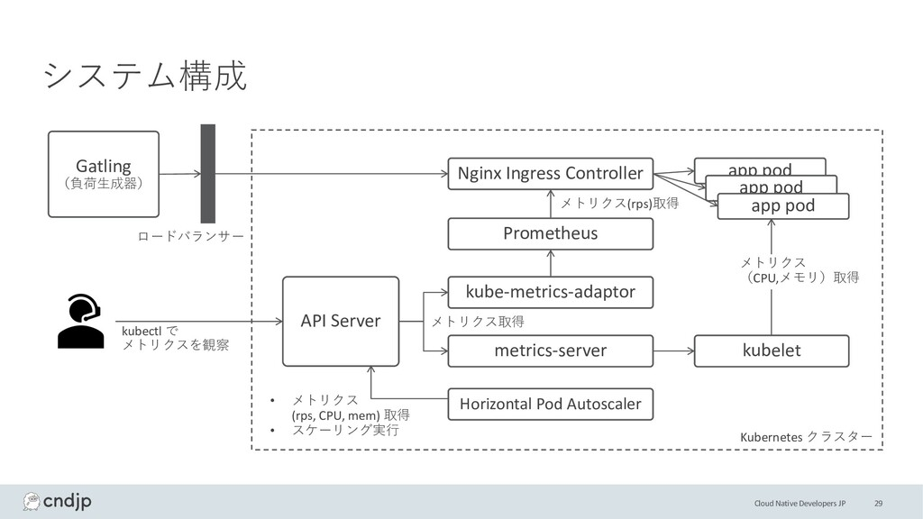 Cloud Native Developers JP 29 システム構成 Gatling (負...