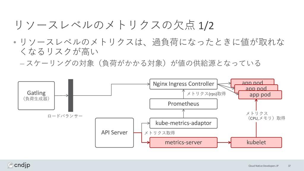 Cloud Native Developers JP リソースレベルのメトリクスの⽋点 1/2...