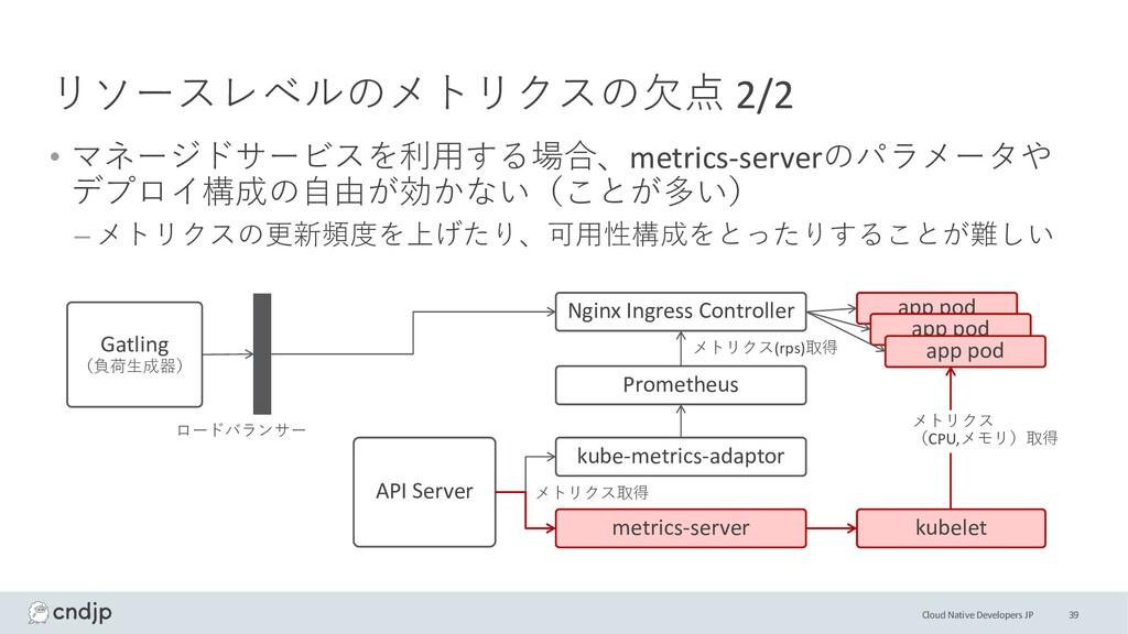 Cloud Native Developers JP リソースレベルのメトリクスの⽋点 2/2...
