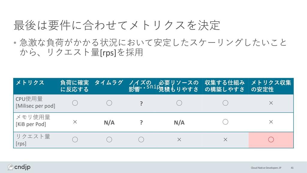 Cloud Native Developers JP 最後は要件に合わせてメトリクスを決定 •...