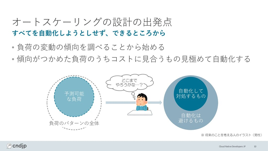 Cloud Native Developers JP オートスケーリングの設計の出発点 • 負...