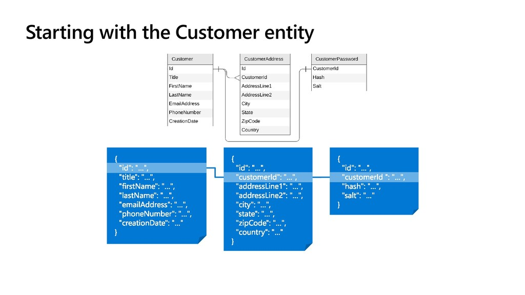 Starting with the Customer entity