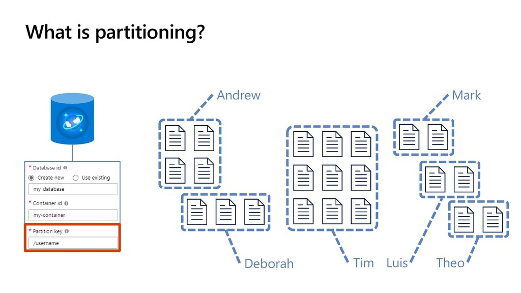 What is partitioning? Andrew Theo Mark Tim Debo...