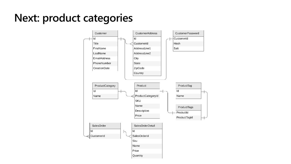 Next: product categories