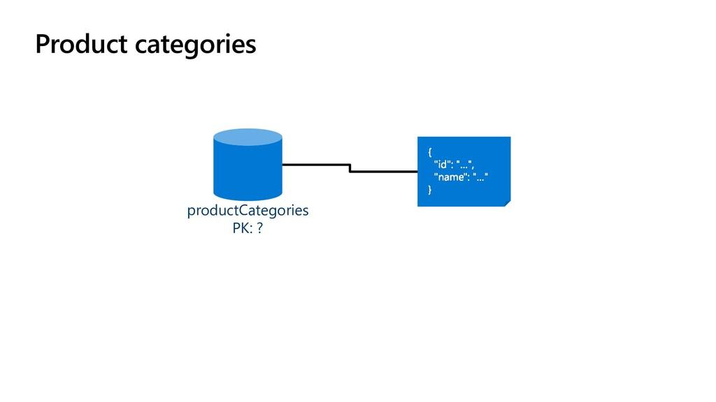 Product categories productCategories PK: ?
