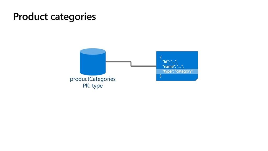 Product categories productCategories PK: type