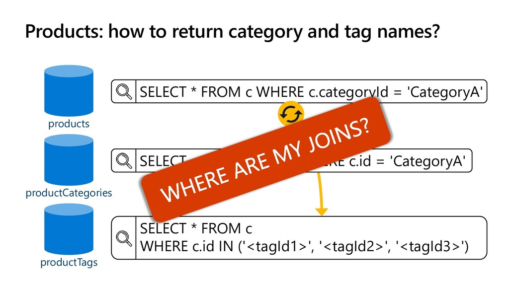Products: how to return category and tag names?...