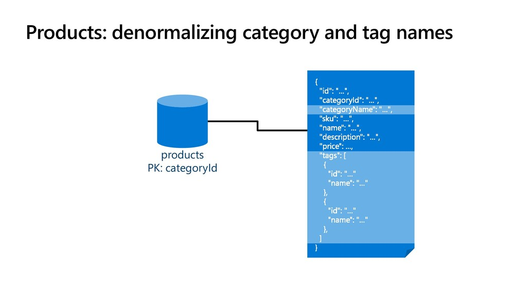 Products: denormalizing category and tag names ...