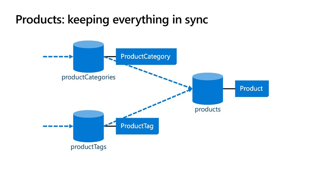 Products: keeping everything in sync productCat...