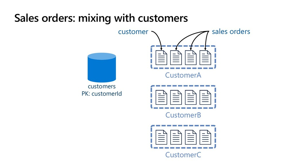 Sales orders: mixing with customers CustomerA C...