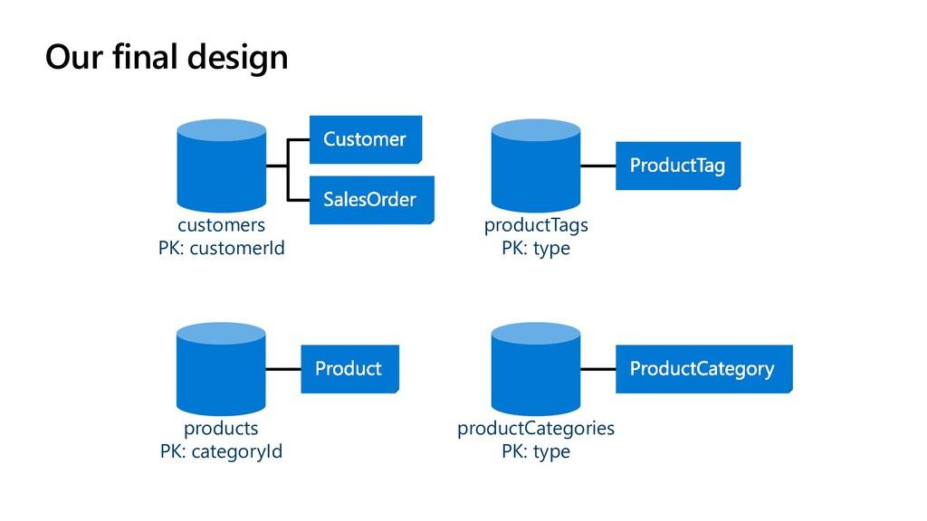 Our final design customers PK: customerId produ...