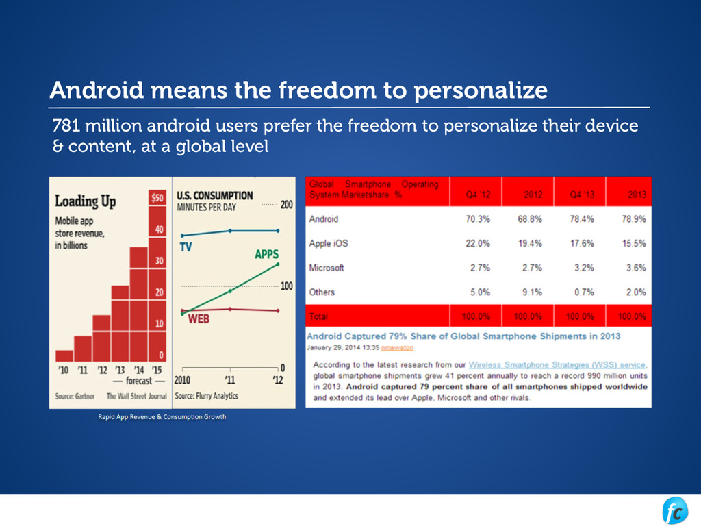 Android means the freedom to personalize 781 mi...